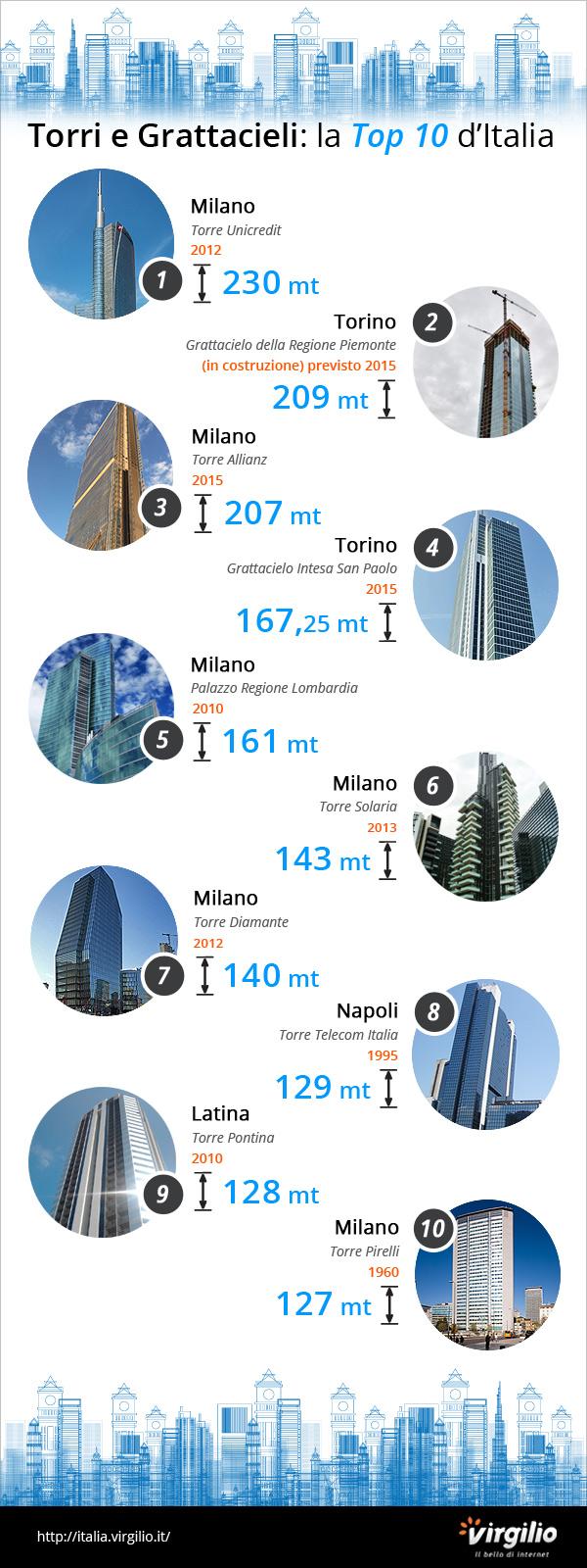 torri grattacieli alti