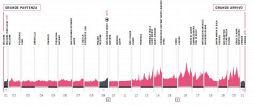 Giro d'Italia 2019, altimetria di tutte le tappe