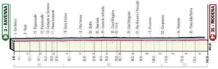 Giro: tappa 10, Ravenna-Modena. Dove vederla in tv e streaming