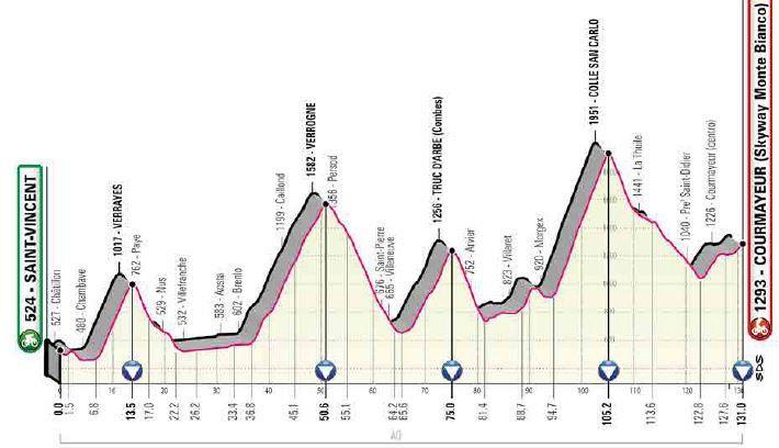Giro: la 14° tappa, Saint Vincent-Courmayeur. Dove vederla in tv