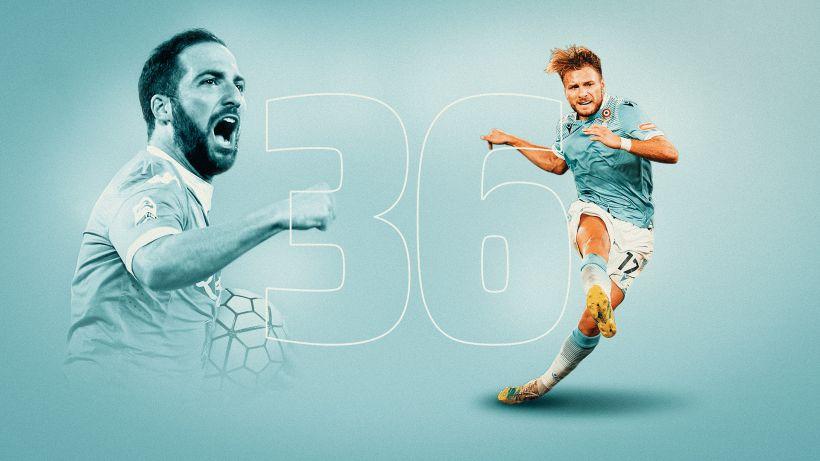 Immobile eguaglia il record di Higuain: 36 gol