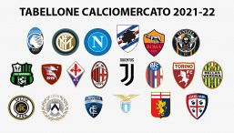 Tabellone Calciomercato estivo 2021. Acquisti e cessioni in corso