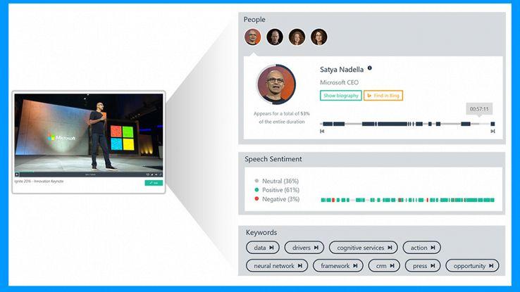 Microsoft, lo scanner video rivela i sentimenti delle persone