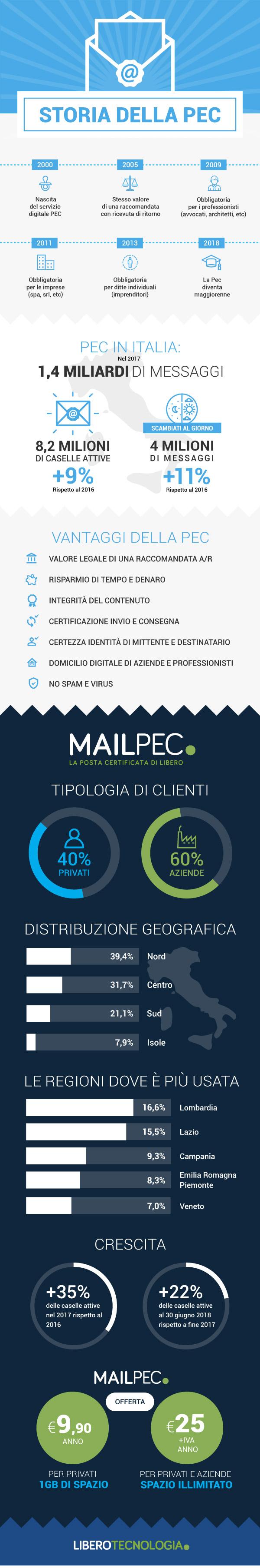 04_infografica_Mailpec