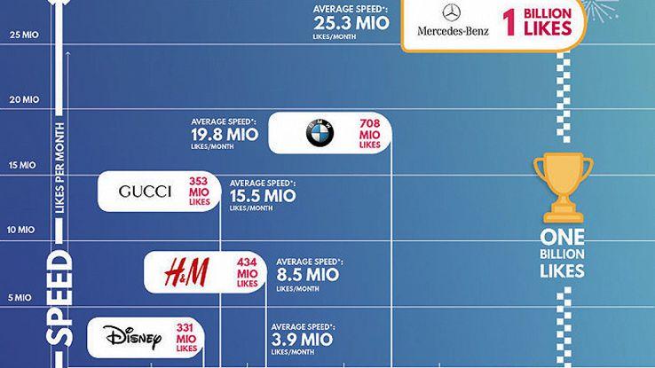 Instagram: Mercedes più amato,1 mld like