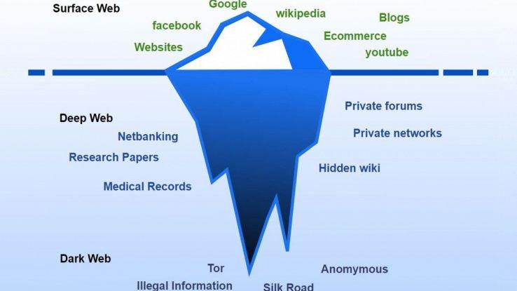 Rappresentazione grafica del Deep Web