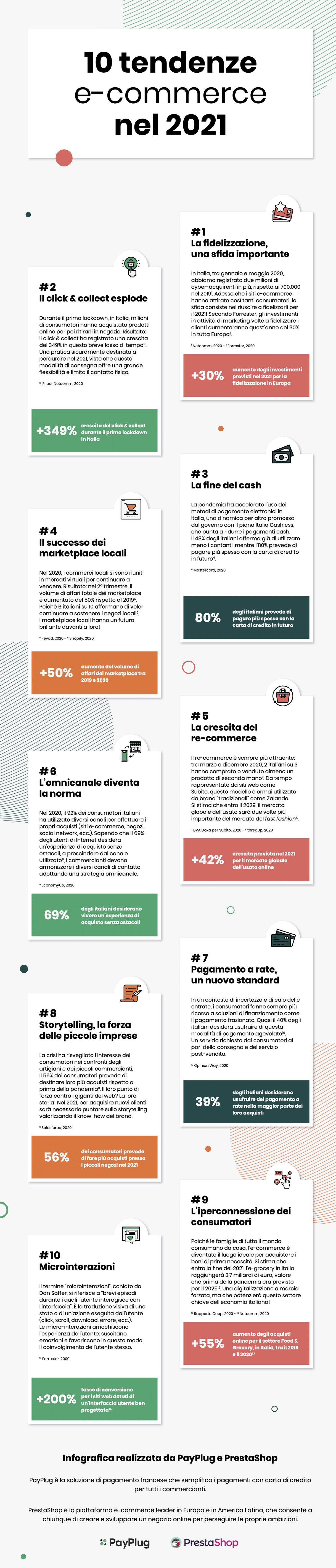 infografica trend ecommerce payplug