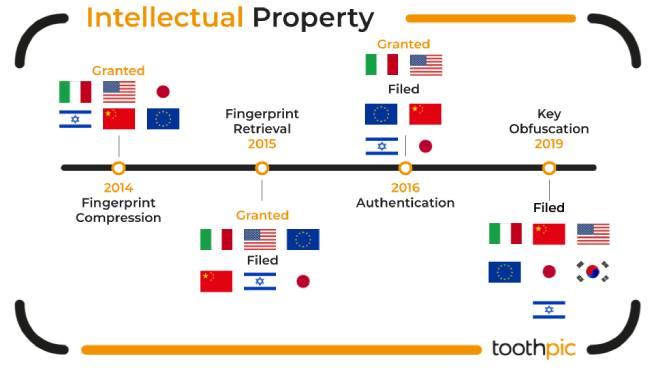 Timeline dei brevetti ottenuti da ToothPic