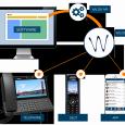 Elsitel sistemi di comunicazione unificataCentralino telefonico integrato