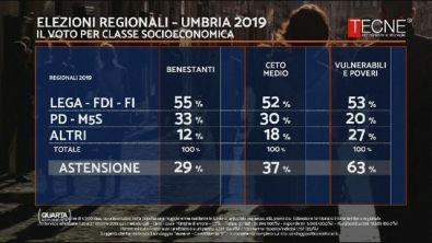 Elezioni in Umbria: il voto per classe socioeconomica