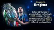 Jorginho è da Pallone d'Oro?