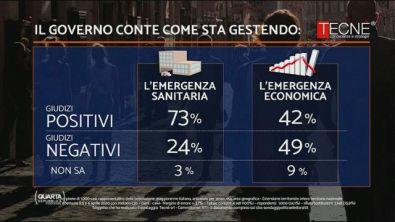 Coronavirus, gestione Conte: cosa ne pensano gli italiani?