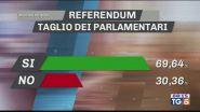 Referendum, il Sì vince con quasi il 70%
