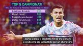 Juventus, rimpianto CR7: numeri pazzeschi in Premier League