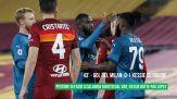 Serie A 2020/21: Roma-Milan 1-2