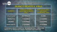 Quanto resiste il virus sulle superfici?